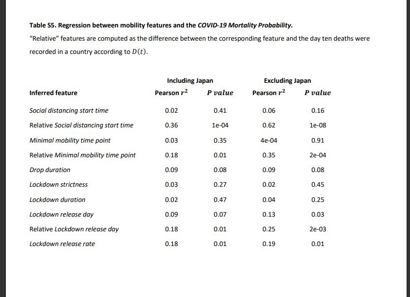 Tabela Pomocnicza S5